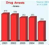 Drug Abuse Texas Statistics Images